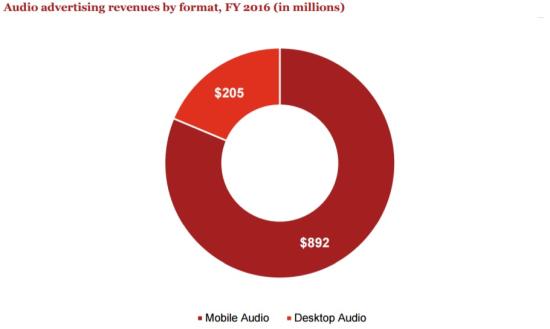 Internet Ad Revenue (In Millions $) - Mobile Audio vs Desktop Audio Ads - FY 2016 - IAB-pwC