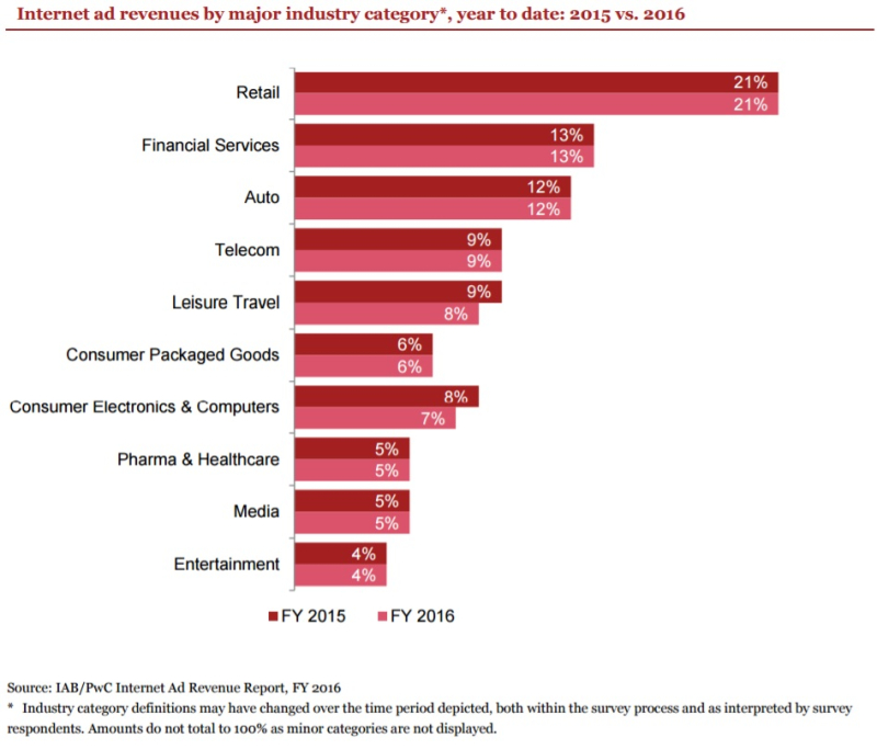 Internet Ad Revenues By Major Industry Category As A Percentage of Total - Year 2016 vs 2015 - IAB-pwC