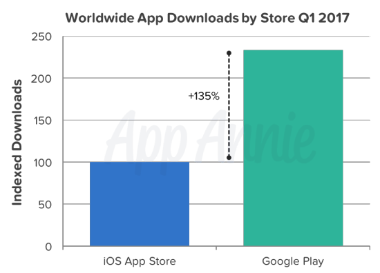 Worldwide-app-downloads-by-Store-in-q1-2017