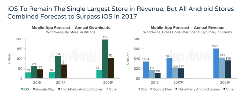 IOS To Remain The Largest Single Store in Revenue  but all Android Stores Combined Will Surpass iOS Store in 2017 - App Annie