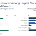 Revenue Remains Concentrated Among The Largest Markets  But Emergingf Market Drive Download Growth - App Annie