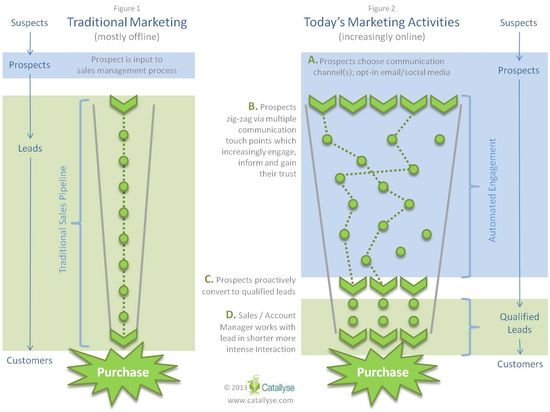 Traditional Marketing vs Marketing in Today's Digital Landscape
