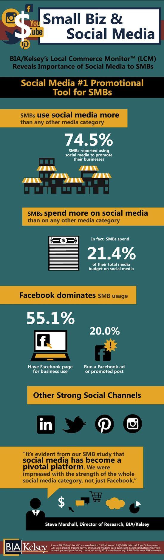 Small Biz & Socal Media
