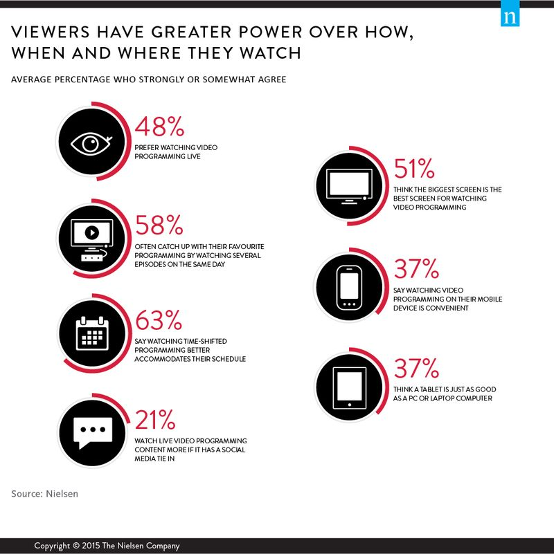 Viewers Have Greater Power over How, Where and When They Watch - Nielsen