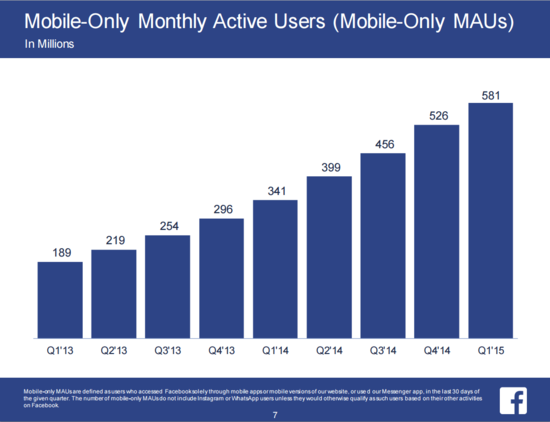 Facebook Mobile-Only Monthly Active Users (MMAUs) In Millions - By Quarter - Q1 2013 through Q1 2015 - Facebook