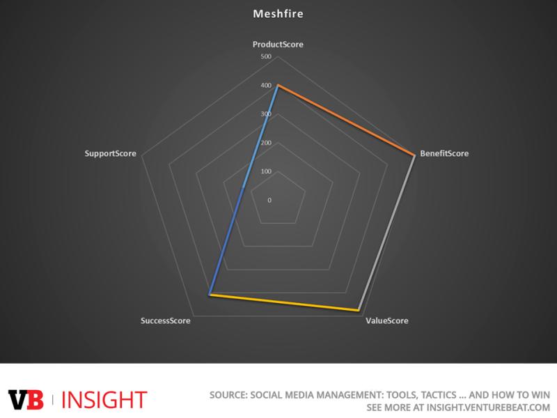 Meshfire Prouct Score - VB