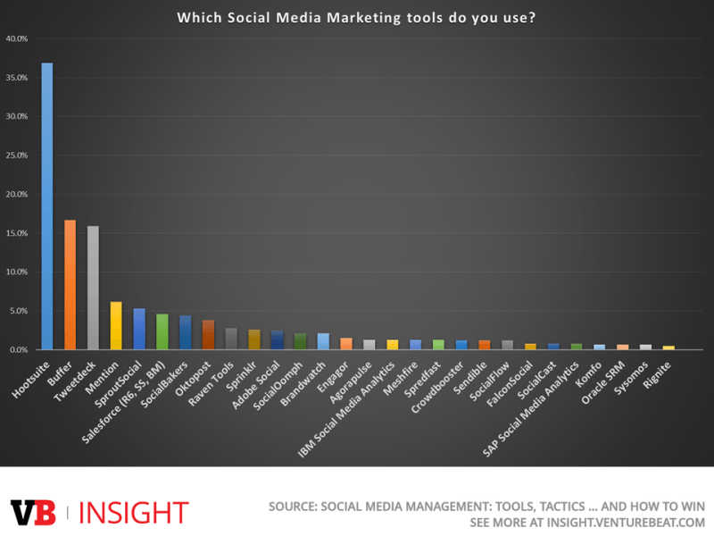 Which Social Media Marketing Tools Do You Use - VB