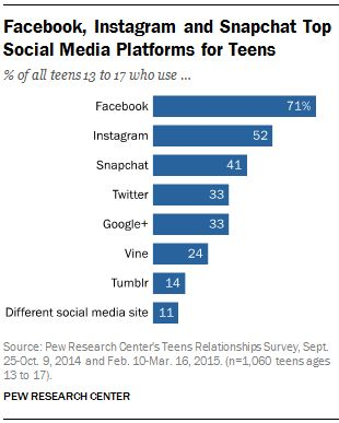 Social Networks Used By Teens - PEW