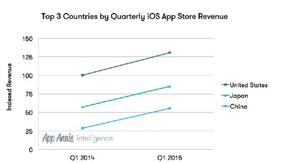 Top 3 Countries by Quarterly iOS App Store Revenue - AppAnnie