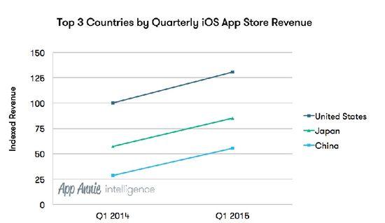 Top 3 Countries by Quarterly iOS App Store Revenue - AppAnnie