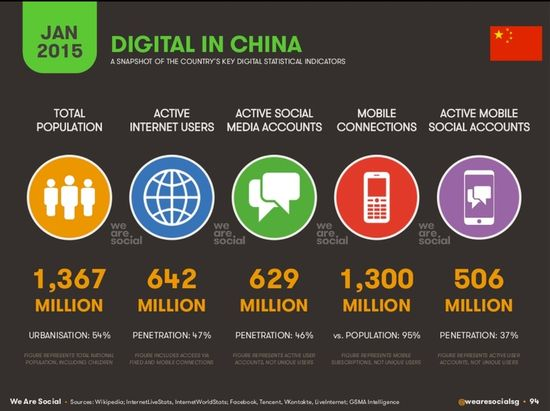 Digital in China 2015