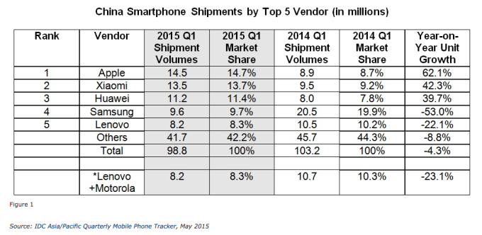 China Smartphone Shipments In Units by Top 5 Vendors for Q1 2015
