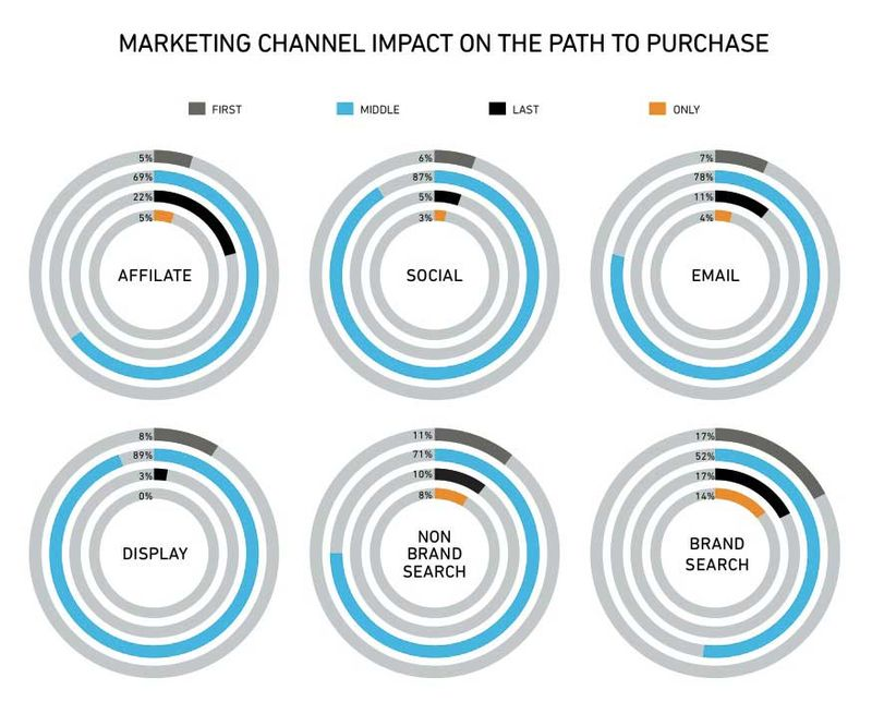 Marketing Channel Impact On The Path To Purchase