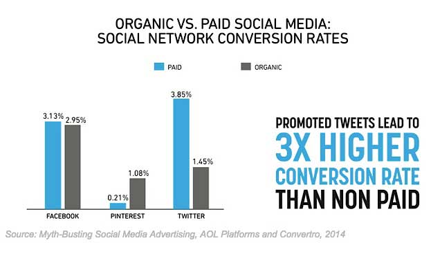 Organic vs Paid Social Media - Social Network Conversion Rates