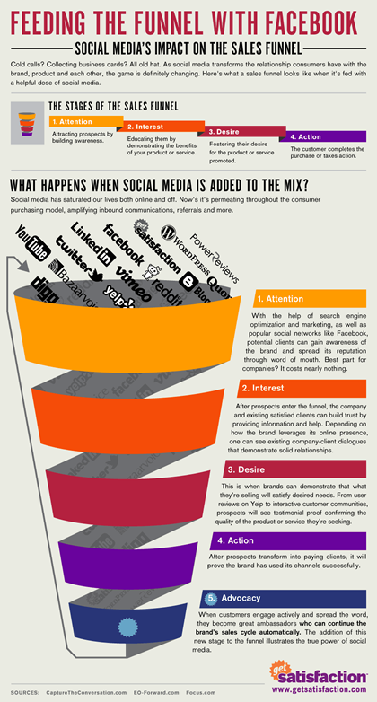 Feed-the-funnel-social media's effect