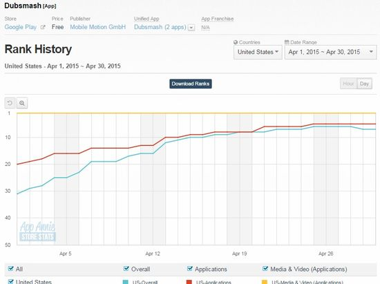 Dubsmash App - Usage in USA - April 2015 - App Annie