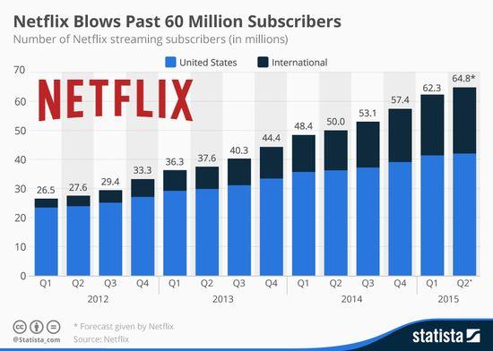 Netfli blows past 60 million subscribers