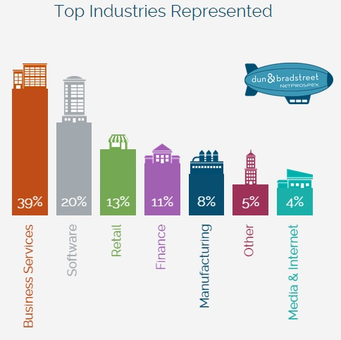 Top Industries Represented - NetProspex and D+B