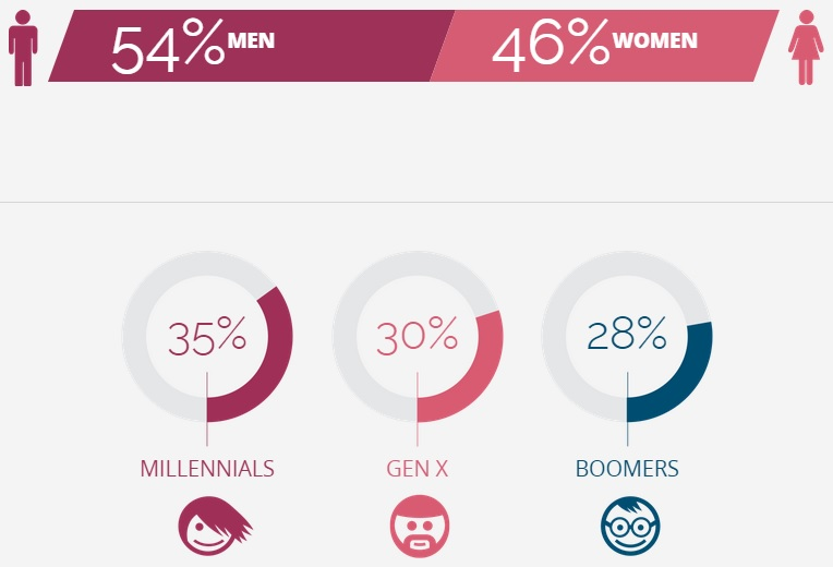 Demographics of Consumers Surveyed 1 - NetProspex and D+B
