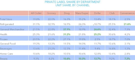 Private-label-market-share-by-channel