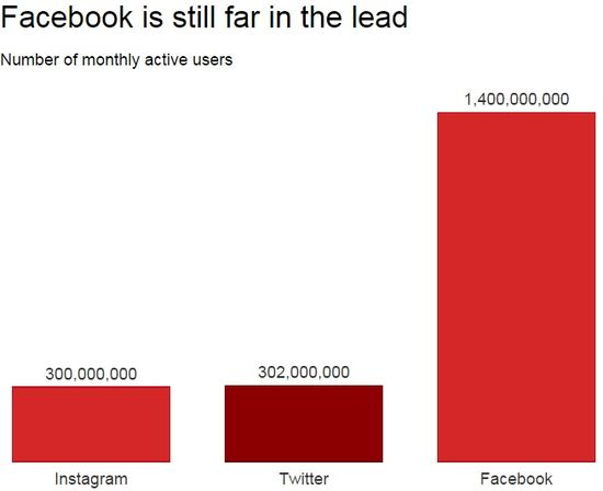 Facebook is far ahead of Twitter