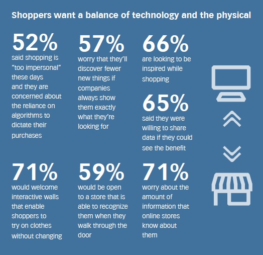 Shoppers want a balance of technology and the physical