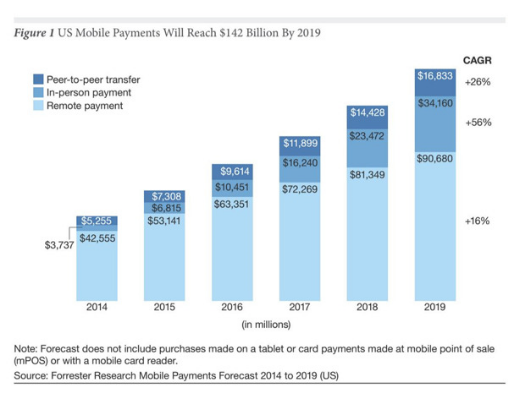 US Mobile Payments Will Reach $142 Billion by 2019 - Forrester Research