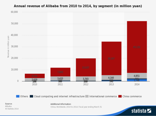 Annual Revenue of Alibaba Group by Segment - Years 2010 through 2014 -Million Yuan - Statista
