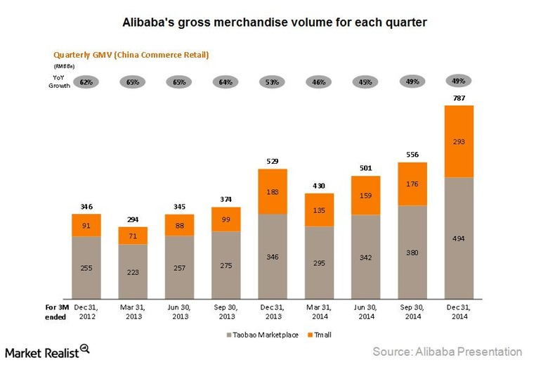 Alibaba Gross Merchandise Sales by Business Unit - Taobao and Tmall - By Quarter - Q4 2012 through Q4 2014