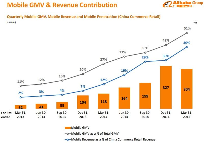 Alibaba Mobile GMV, Mobile Revenues and Revenue Contribution by Quarter - Q1 2013 Through Q1 2015