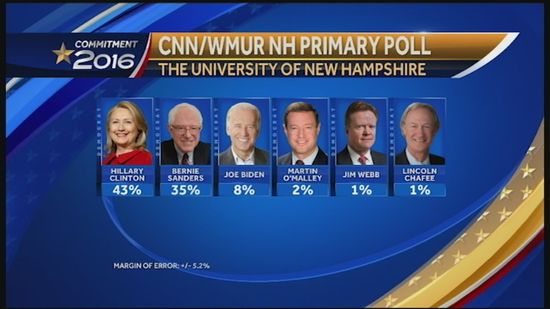 WMUR-CNN-Granite-State-Poll-shows-Sanders-gaining-ground-on-Clinton - June 25, 2015