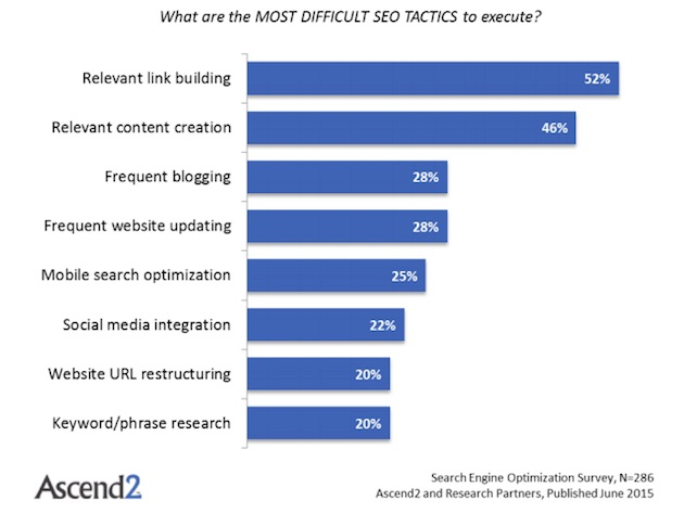 What are the most difficult SEO tactics to execute