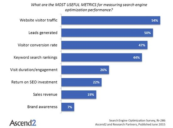 What are the most useful metrics for measuring search engine optimization performance