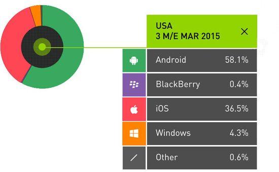 Smartphone Market Share by OS Platform Q1 2015
