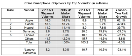 China Smartphone Shipments by Top 5 Vendors - In Millions of Units Sold and Y-on-Y Growth - Q1 2015 vs Q1 2014