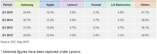 Smartphone Market Share 2015, 2014, 2013, and 2012 - IDC