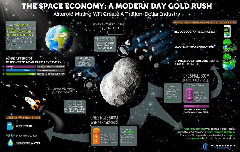 The Space Economy - A Modern Day Gold Rush -- Asteroid Mining Will Create a Trillion Dollar INdustry