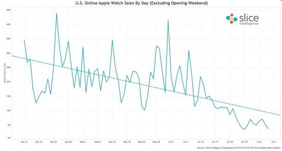 US Online Apple Watch Sales Per Day (Excluding Day of Launch) Through July 7, 2015 - Slice Intelligence
