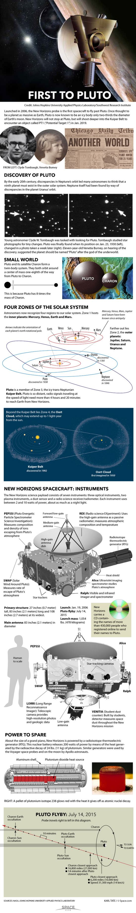 How NASA's New Horizons Mission to Pluto Works (Infographic)