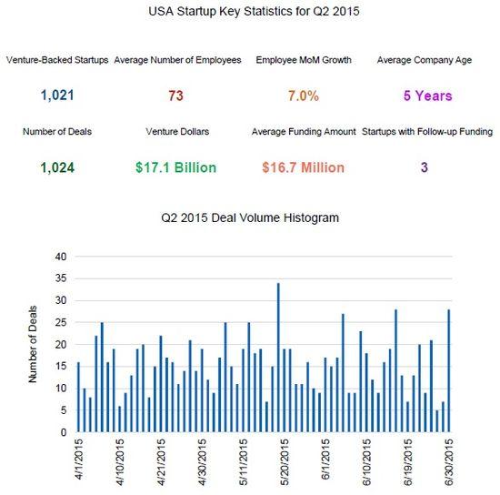 USA Key Startup Venture Capital Investment Statistics for Q2 2015