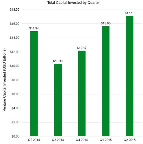 US Venture Capital Investments by Quarter - Q2 2014 Through Q2 2015