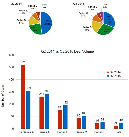 US Deal Volume by Series - Year-to-Year Comparison - Q2 2014 vs Q2 2015
