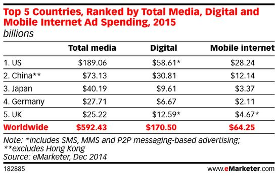 Top 5 Countries, Forecasted Total Media, Digital and Mobile Internet Ad Spending for the Year 2015 - Dec 2014 - eMarketer
