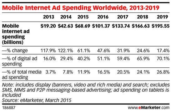 Mobile Internet Ad Spending Worldwide, 2013-2019 - March 2015 - eMarketer