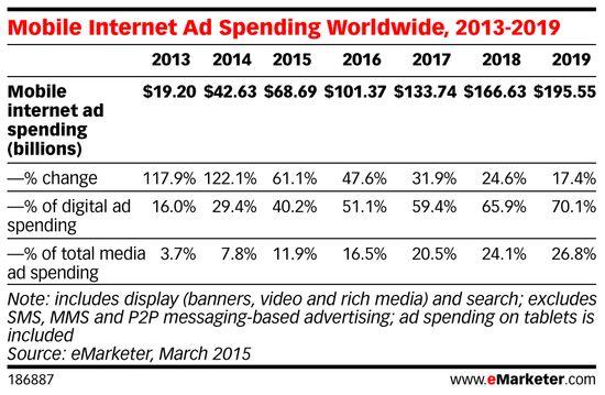 Mobile Internet Ad Spending Worldwide, 2013-2019 - March 2015 - eMarketer
