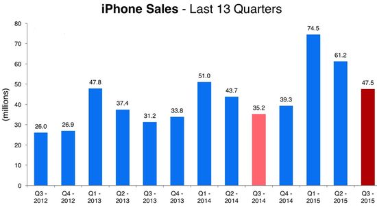 Apple - iPhone Unit Sales by Quarter in Millions - Q3 2012 Through Q3 2015 - Apple
