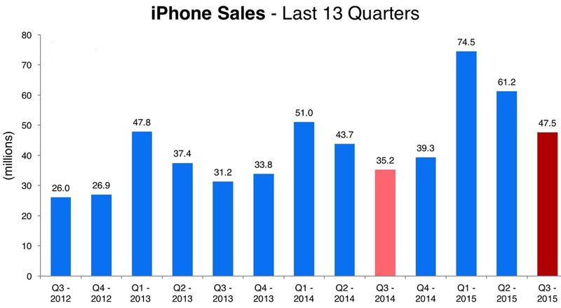 Apple - iPhone Unit Sales by Quarter in Millions - Q3 2012 Through Q3 2015 - Apple