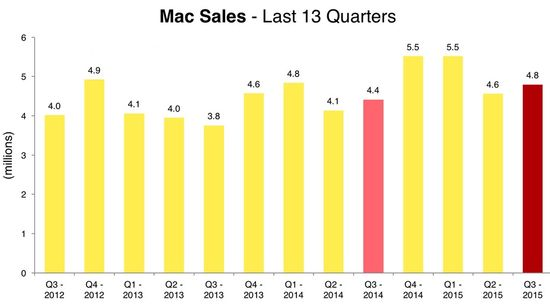 Apple - Mac Unit Sales by Quarter in Millions - Q3 2012 Through Q3 2015 - Apple
