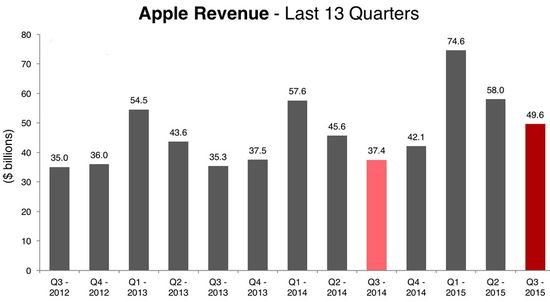 Apple - Revenues by Quarter in Billions of Dollars - Q3 2012 Through Q3 2015 - Apple