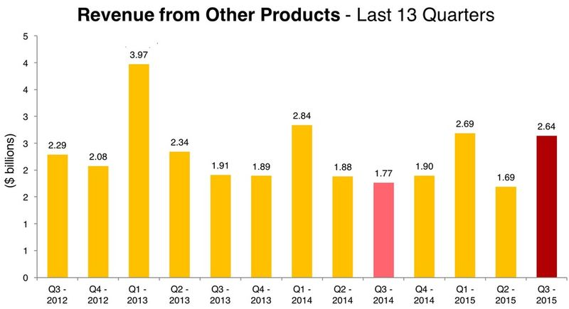 Apple - Revenues From Other Products by Quarter in Billions - Q3 2012 Through Q3 2015 - Apple